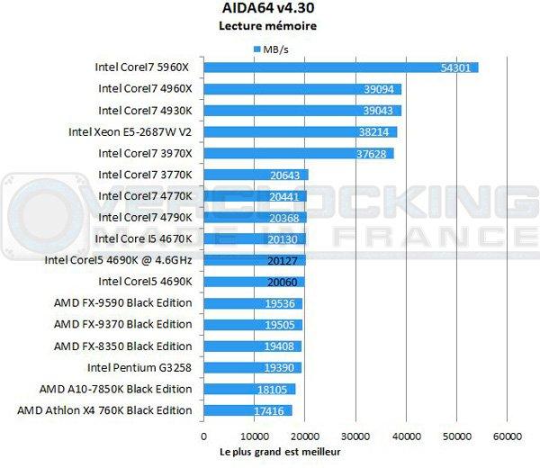 Intel-Corei5-4690k-Aida-lecture-memoire