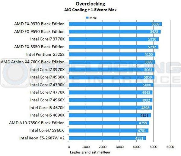 Intel-Corei5-4690k-maxfreq