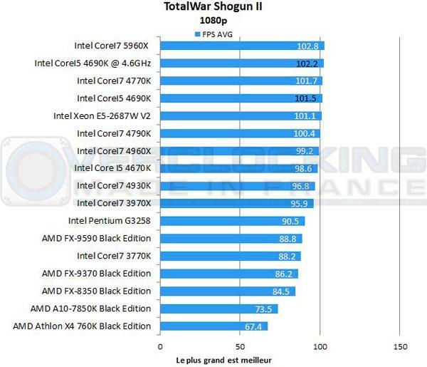 Intel-Corei5-4690k-totalwar