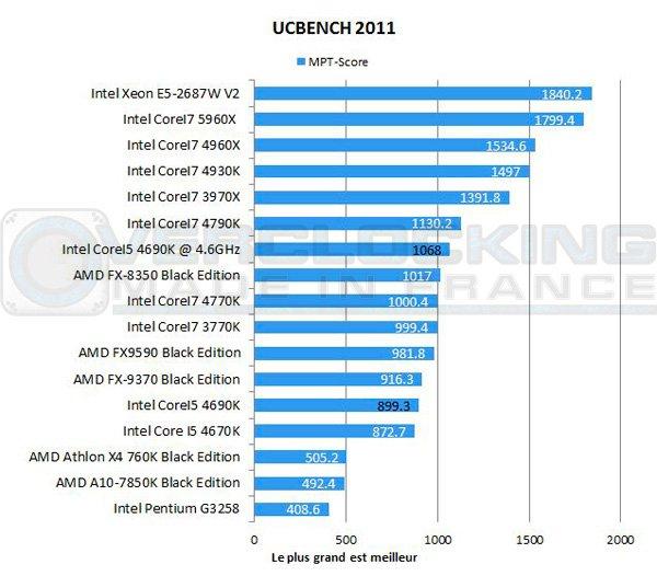 Intel-Corei5-4690k-ucbench
