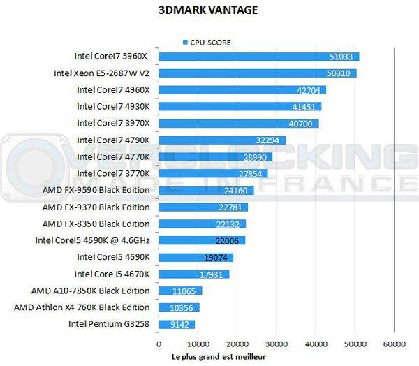 Intel-Corei5-4690k-vantage