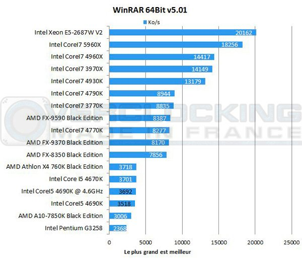 Intel-Corei5-4690k-winrar