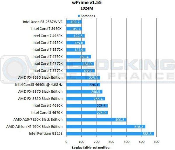 Intel-Corei5-4690k-wprime
