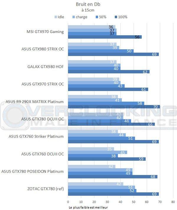 test-graph-MSI-GTX960-Gaming-2g-bruit