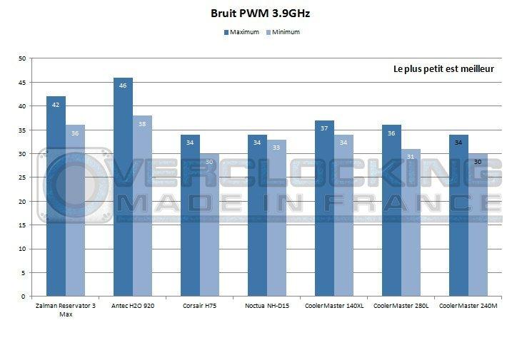 CM_NEPTON_240M_bruit_pwm_3.9