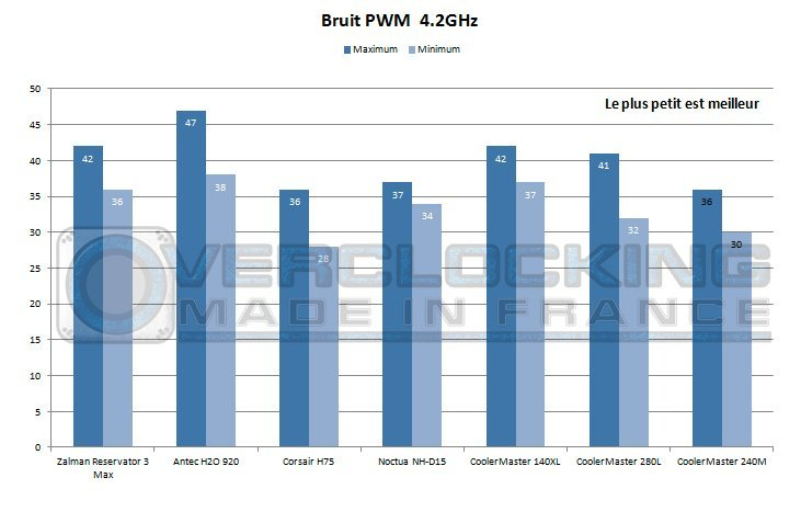 CM_NEPTON_240M_bruit_pwm_4.2