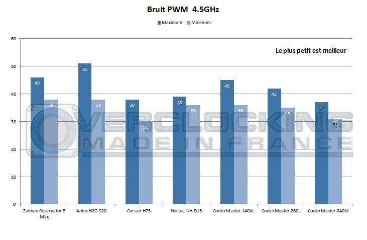 CM_NEPTON_240M_bruit_pwm_4.5