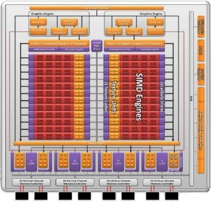 GPU HD 6970