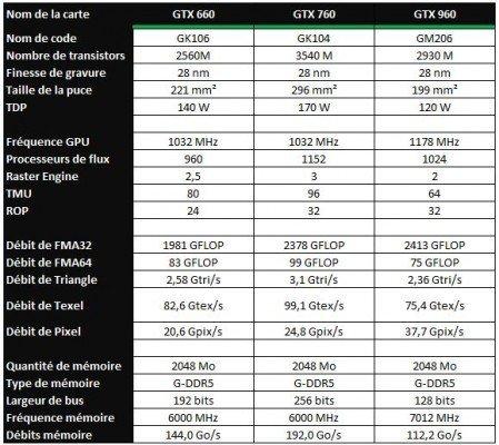 GTX 660 vs GTX 760 vs GTX 960