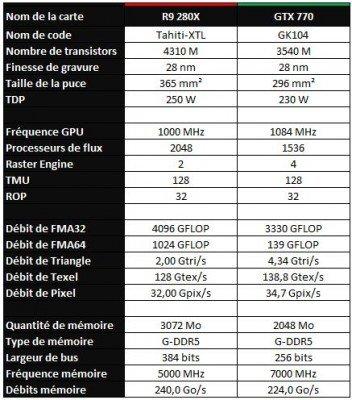 Geforce GTX 770 vs Radeon R9 280X