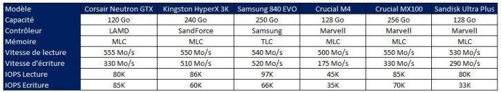Test Sandisk Ultra Plus Tech Specs