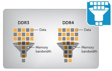 ddr4 memory bandwitch