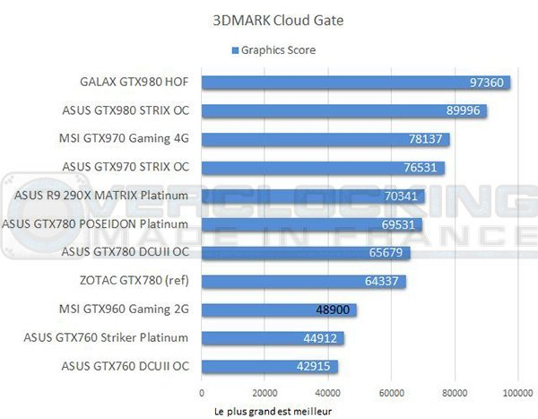 test-graph-MSI-GTX960-Gaming-2g-3d-mark-cloud-gate