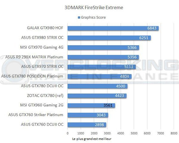 test-graph-MSI-GTX960-Gaming-2g-3d-mark-fire-strike-extreme