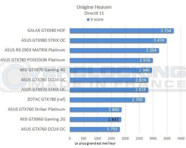 test-graph-MSI-GTX960-Gaming-2g-Unigine-Heaven