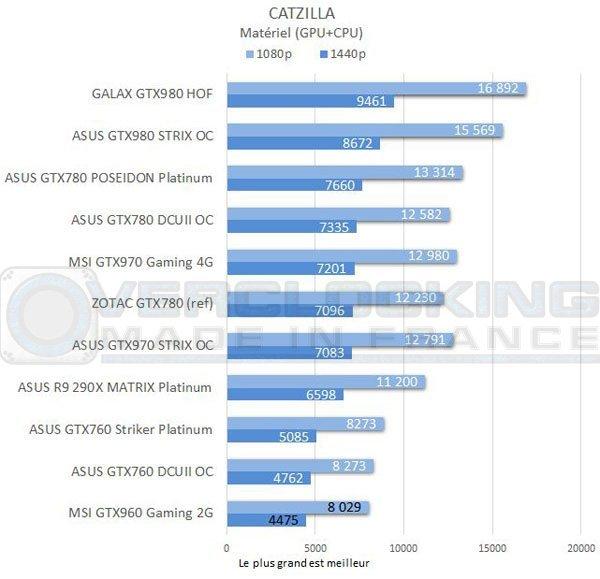 test-graph-MSI-GTX960-Gaming-2g-catzilla