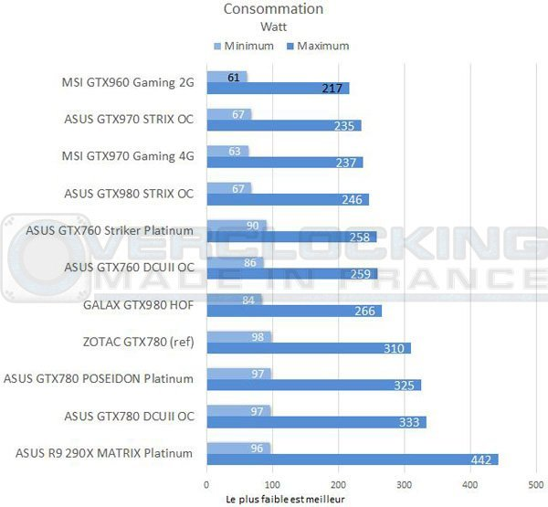 test-graph-MSI-GTX960-Gaming-2g-consommation