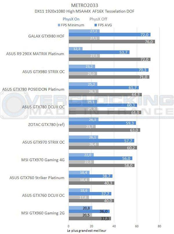 test-graph-MSI-GTX960-Gaming-2g-metro-2033
