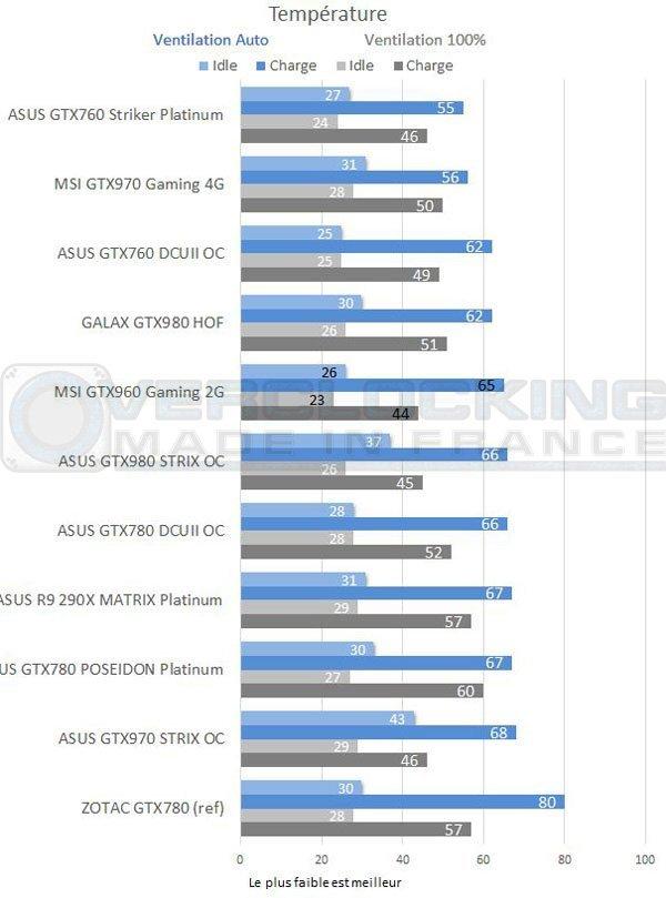 test-graph-MSI-GTX960-Gaming-2g-temperature