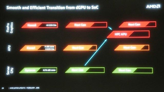 AMD Slide Zen 2