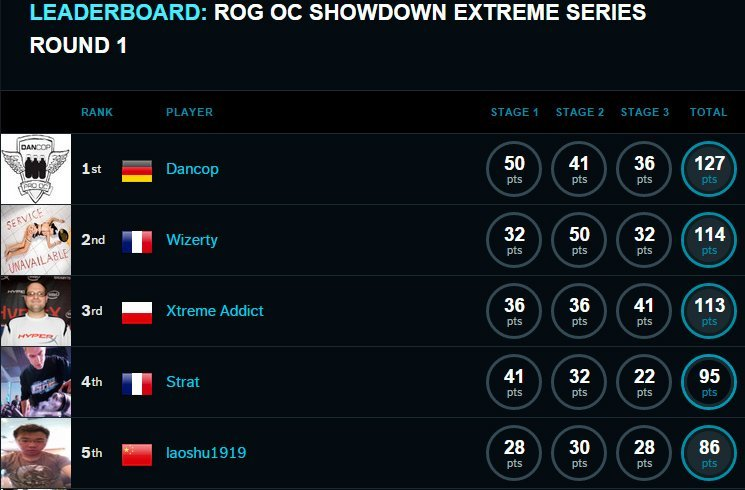 ROG_OC_Showdown_fianl
