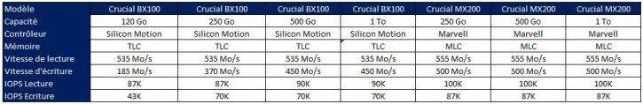 SSD BX100 MX200