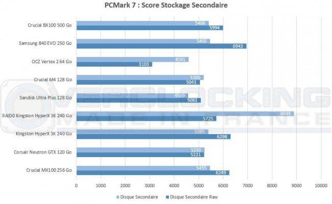 test crucial bx100 PCMark7 Sec Disk