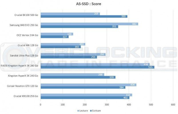 test crucial bx100 as-ssd score