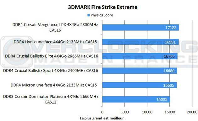 test-ddr4-crucial-ballistrix-elite-2666-Mhz-CAS-16-3d-mark-firestrike