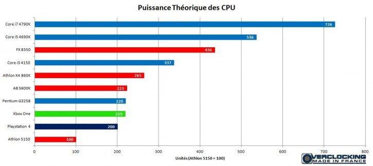 Puissance Théorique CPU PS4 XBox One