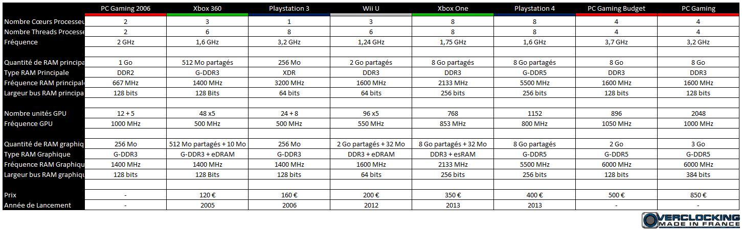 http://www.overclockingmadeinfrance.com/wp-content/uploads/2015/04/Tech-Specs-Xbox-One-PS4-PC.jpg?a1e8fb