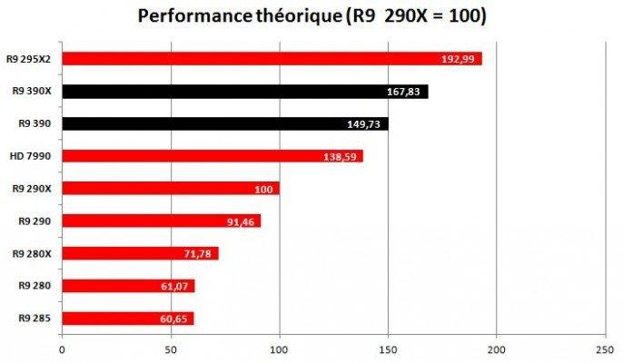 AMD Performances Théoriques