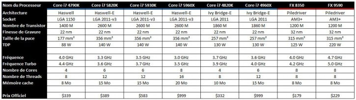 Core i7 5820K Concurrence