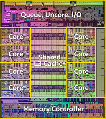 Haswell e diagramme