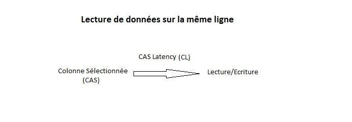 Timing CAS