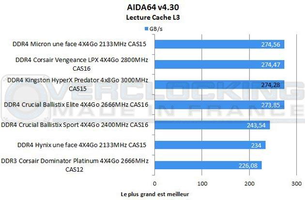 test-DDR4-kingston-hyperX-predator-32gb-Aida64-lecture-cache