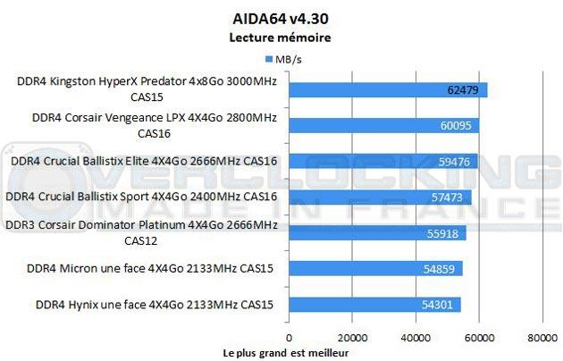 test-DDR4-kingston-hyperX-predator-32gb-Aida64-lecture-memoire