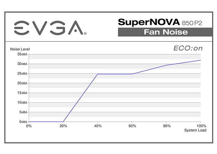 EVGA Noise_all_141121