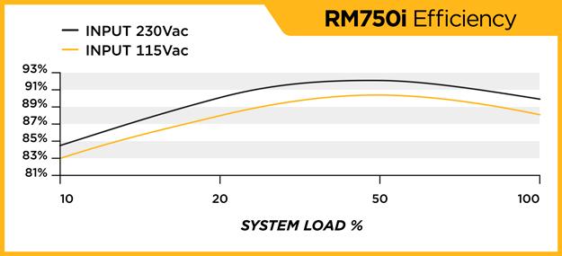 RM750i_EFFICIENCY_WEB_121714