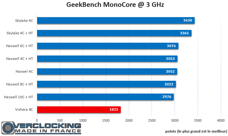 GeekBench Mono IPC Skylake