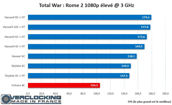 Rome 2 IPC Skylake