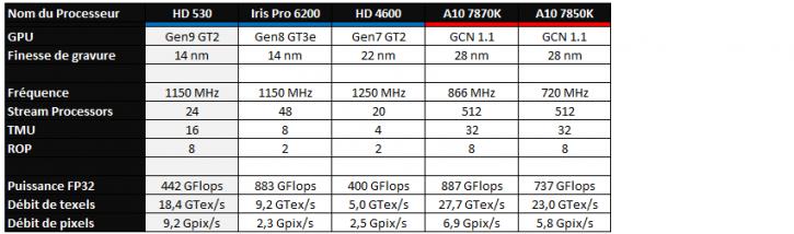 Versus HD 530