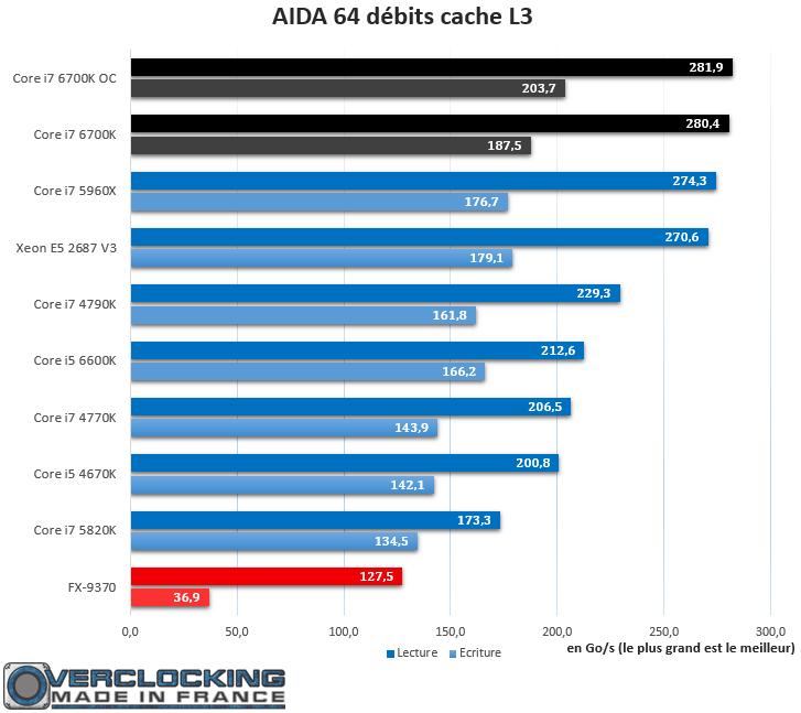 Core i7 6700K AIDA 64 Débits L3