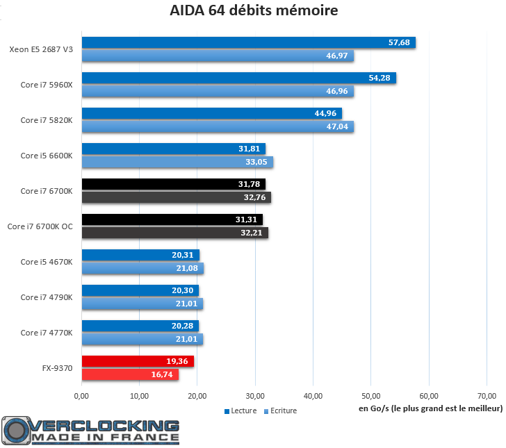 Core i7 6700K AIDA 64 Débits Mémoire
