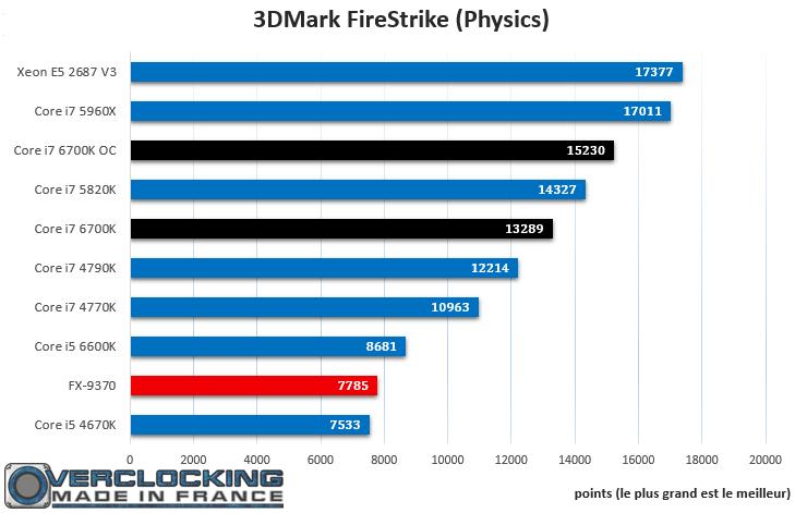 Core i7 6700K FireStrike