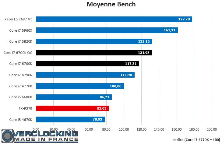 Core i7 6700K Moyenne Bench