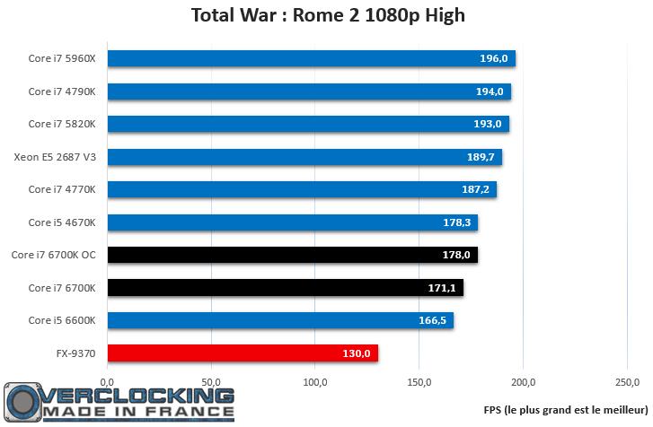Core i7 6700K Rome 2