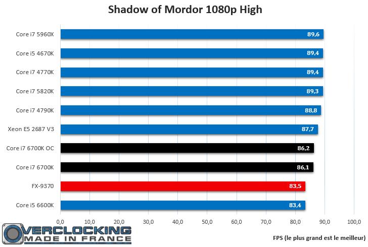 Core i7 6700K Shadow of Mordor