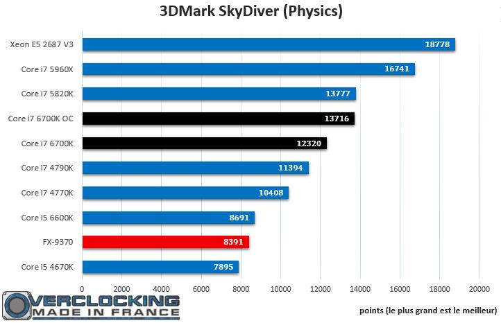 Core i7 6700K SkyDiver