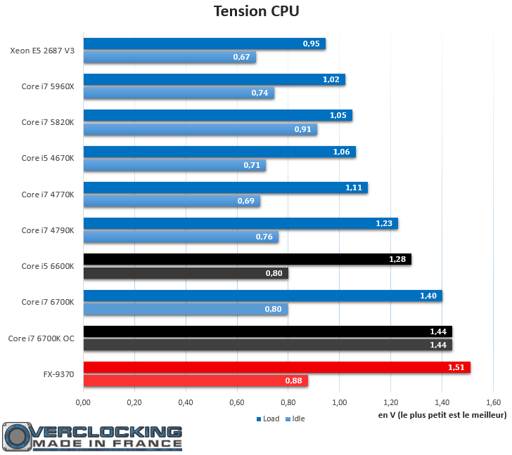 Core i7 6700K Tension